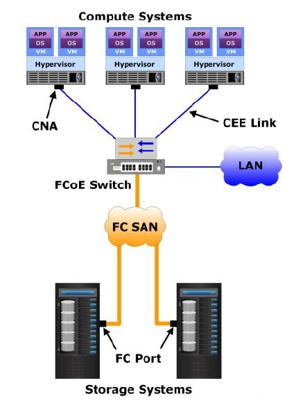 6 3 Introduction To Fibre Channel Over Ethernet Fcoe San