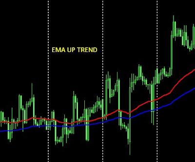 Contoh EMA Up Trend