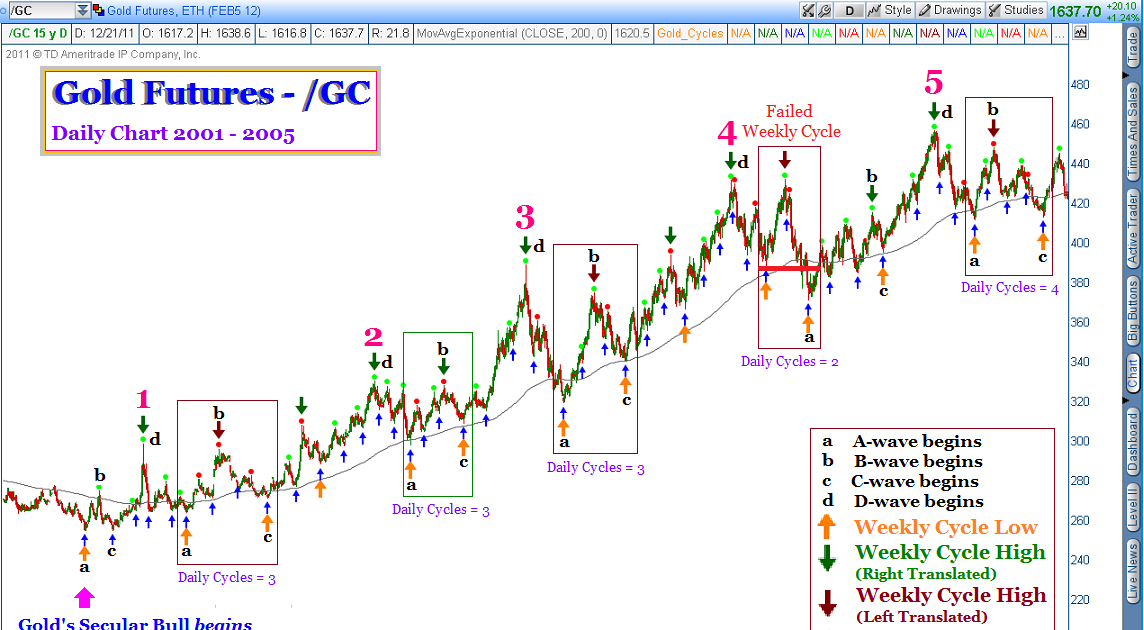 The TSI Trader  How to trade the stock market using the True