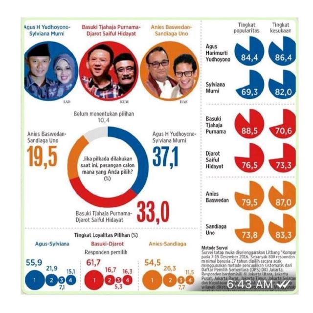 Dituding Berpihak ke 02, Indomatrik Ungkit 9 Lembaga Survei di Pilgub 2017 yang Menangkan Ahok