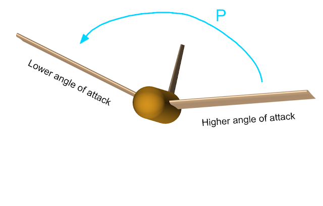 Lateral stability due to Dihedral Angle of aircraft