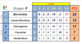 Classificação Final Grupo F, 1ª Fase 2017/2018
