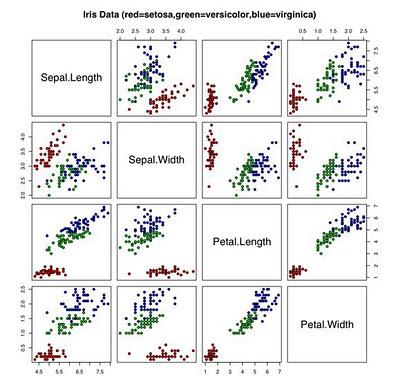 IRIS Flower Data Set (R-001)