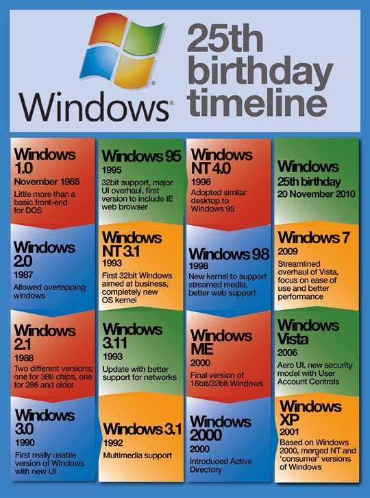 Timeline of operating systems