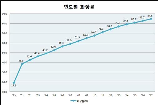 2017년 화장률 84.6%, 고령층 및 광주·전남지역 비교적 많이 올라