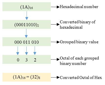 Decimal to binary c code