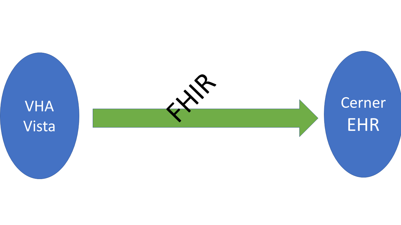 Healthcare Exchange Standards: FHIR really was positively different