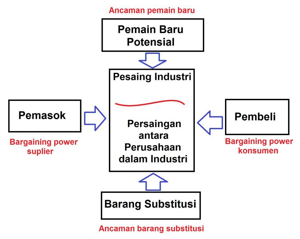 Analisis Industri untuk membuat keputusan investasi