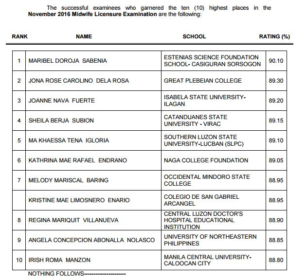 top 10 midwives board exam 2016