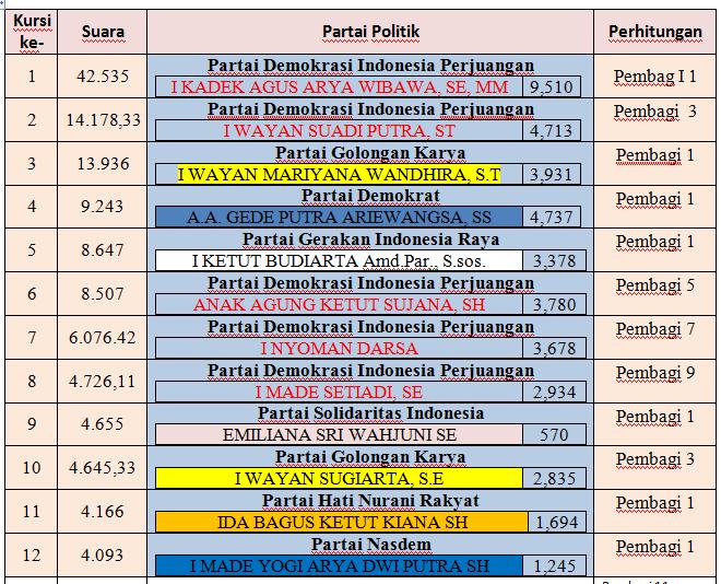 Caleg Dprd Kota Denpasar Terpilih Di 5 Dapil Pada Pemilu 2019 Redaksibali Com