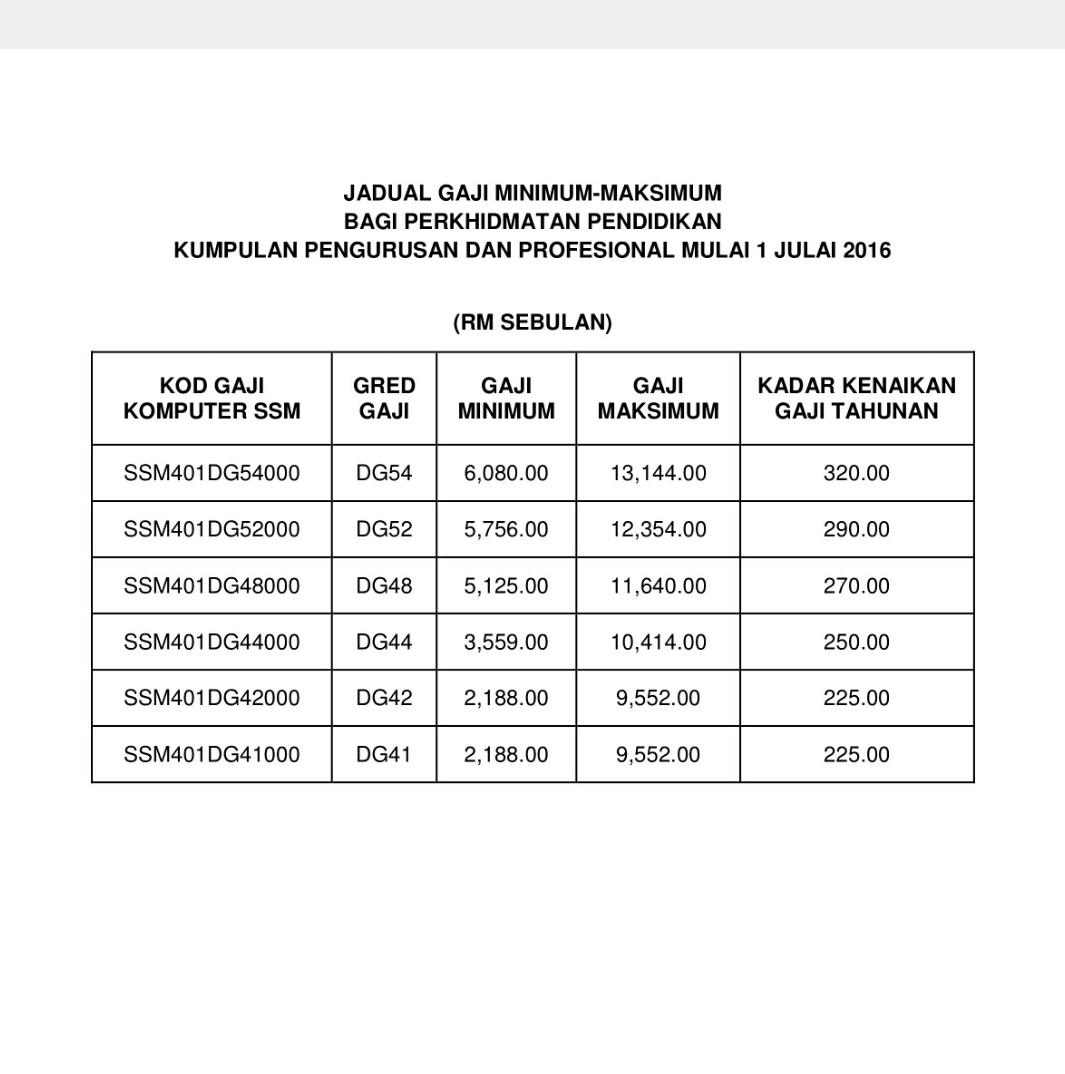 Jadual Gaji Minimum Maksimum Bagi Perkhidmatan Pendidikan Selepas 1 Julai 2016 Pendidik2u
