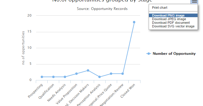 Salesforce Stuff: HighCharts in Visualforce Page