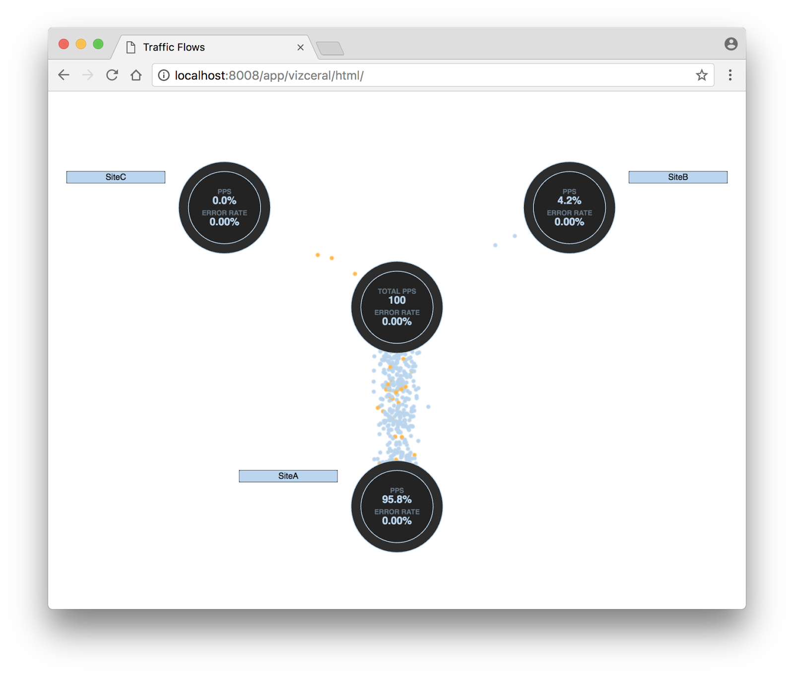sFlow: Real-time traffic visualization using Netflix Vizceral