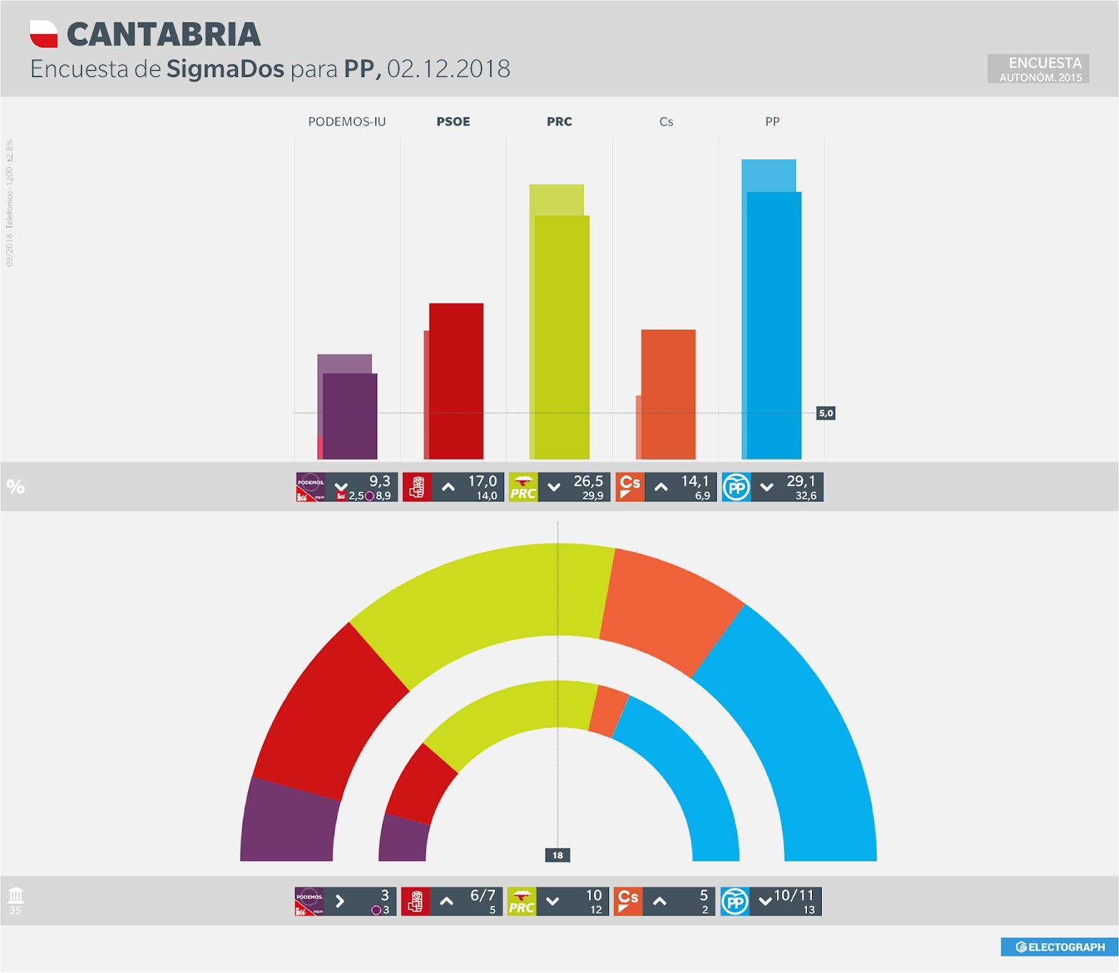Gráfico de la encuesta para elecciones autonómicas en Cantabria realizada por SigmaDos para el PP en septiembre de 2018
