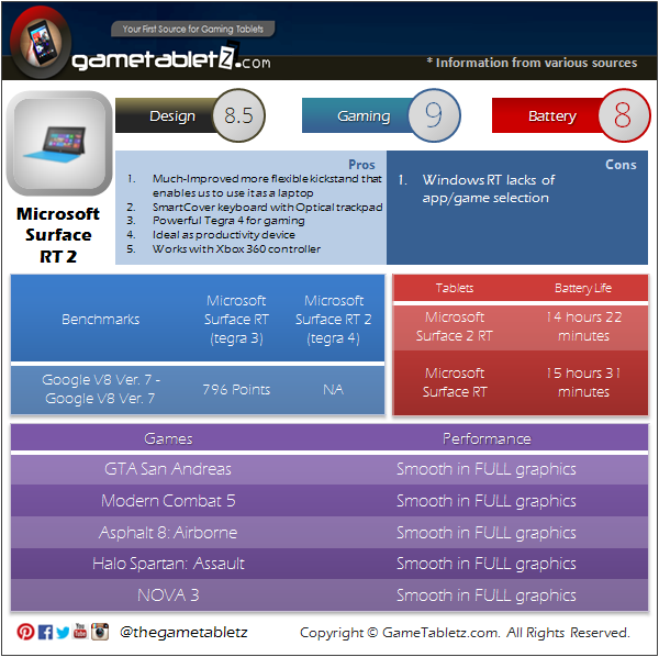 Microsoft Surface 2 RT benchmarks and gaming performance