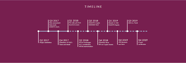 timeline - PHI Token - Platform for Hybrid Investment