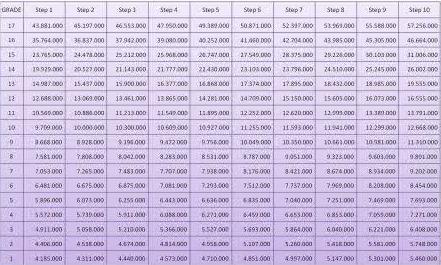 tabel daftar gaji pns asn berdasarkan pada Grade tingkatan masing-masing PNS