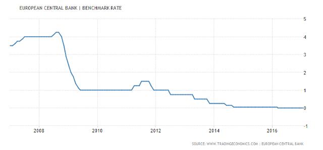 euro area interest rate