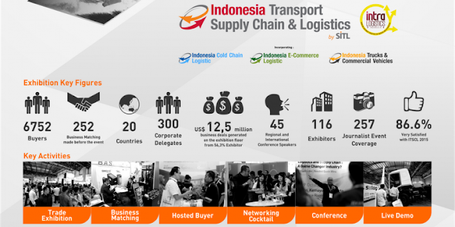 Indonesia Transport, Supply Chain and Logistics ITSCL 2016 Jakarta