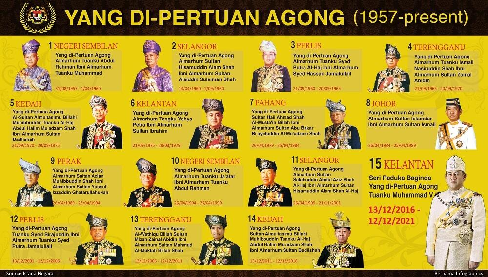 Ketahui Berapa Gaji Agong Dan Elaun Raja-raja Melayu