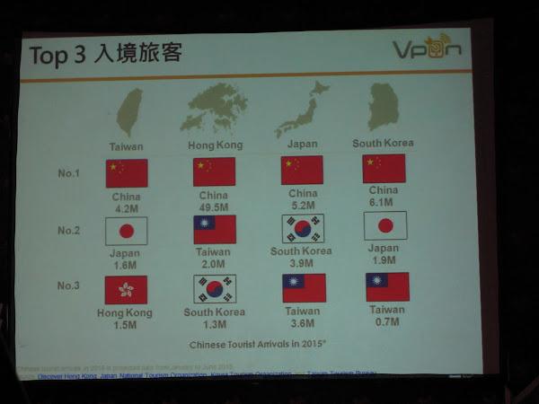 吳詣泓指出,在來台觀光客中,以中國、日本、香港人數最多。其中,中國以420萬人次排名第一。