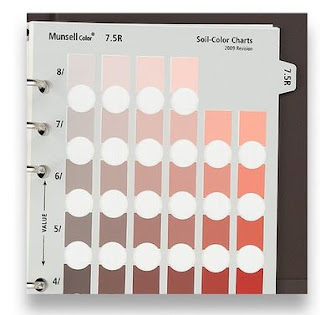 Buku bagan warna tanah