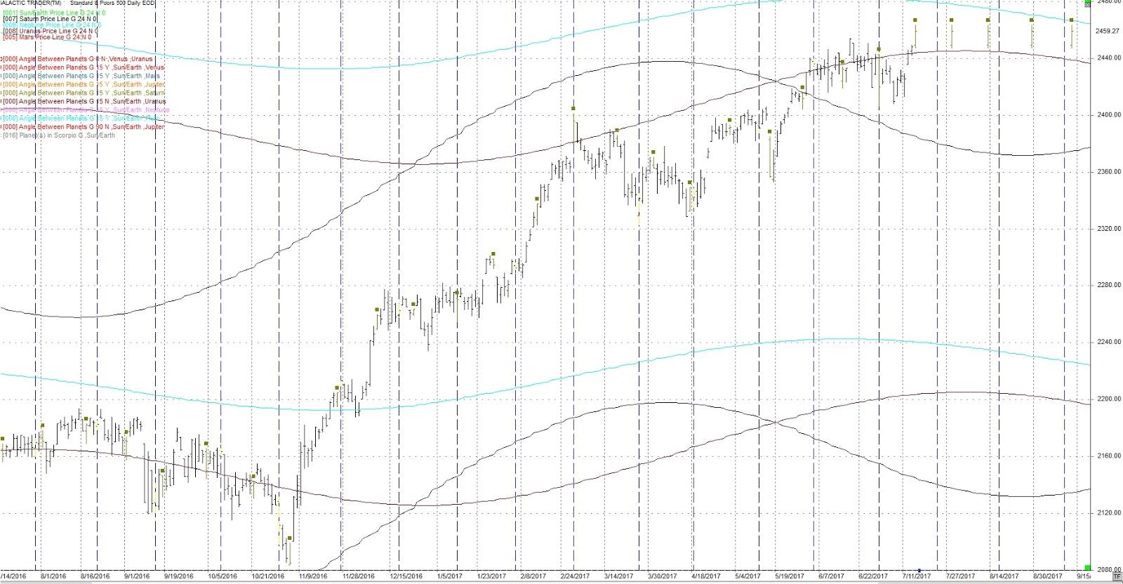 Trading Daze Financial Astrology