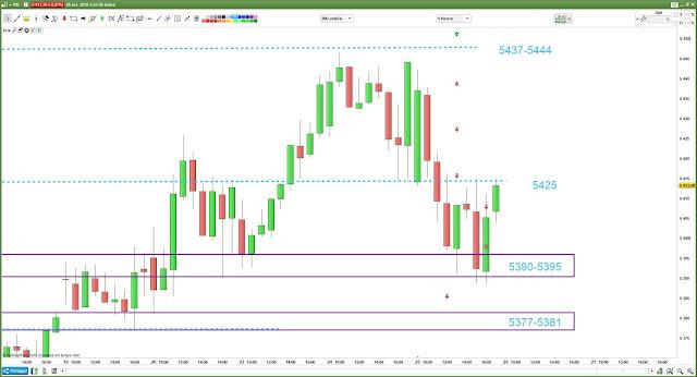 Plan de trading #cac40 $cac bilan 25/04/18