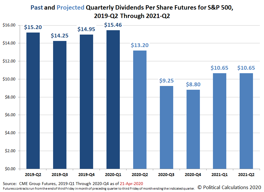 Past and Projected Quarterly Dividends Futures for the S&P 500, 2019-Q2 through 2021-Q2, Snapshot on 21 April 2020