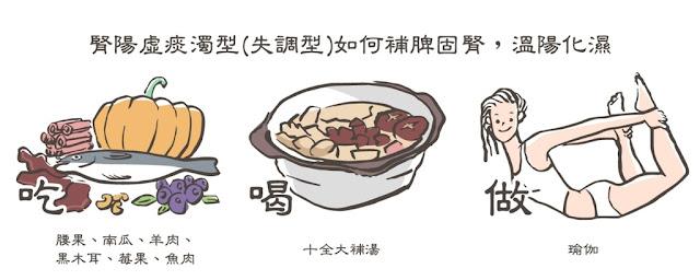 京都堂中醫建議宜補脾固腎,溫陽化濕,多吃牡蠣、韭菜、腰果、山藥助陽,以及適量攝取黑色食物益腎,如:黑芝麻、紫米、黑木耳、栗子,可飲用十全大補湯