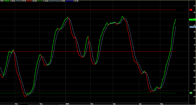 Accurate Overbought Oversold Wave Trading