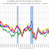 Cleveland Fed: Key Measures Show Inflation increased Year-over-year in July