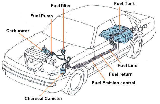 cara kerja sistem bahan bakar