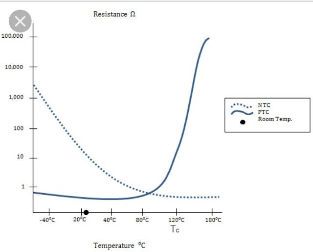Perbedaan thermistor PTC dan NTC