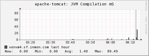 sFlow: Using Ganglia to monitor Java virtual machines