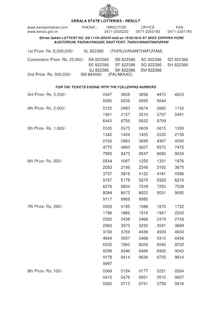 Kerala lottery official result, STHREE SAKTHI lotterySS-111 official result part-1, Official kerala lottery reullt of STHREE SAKTHI SS-111 published on 19-06-2019, Kerala lottery result official copy from kerala lottery department, STHREE SAKTHI SS-111 official result part1 , kerala lottery draw video tamil, kerala lottery winning, kerala lottery winning tips, kerala lottery winning tricks in tamil, kerala lottery winners, kerala lottery winning tricks malayalam, kerala lottery winwin, keralalotteryresult publishing up to date results all lotteries, kerala lottery, kerala lottery result, kerala lottery results, kerala lottery result today, kerala lottery result today live , kerala lottery results today, kerala lottery results today live, lottery result, today lottery result, today kerala lottery result, lottery result today, keralalottery, kerala lottery today result, kerala result, kerala lottery today, karunya lottery, STHREE SAKTHI lottery, kerala lottery result today live, , akshaya lottery result, today lottery, today kerala lottery, kerala lottery result live, winwin lottery, kl lottery, lottery result today kerala, karunya lottery result, kerala state lottery result, kerala lottery result STHREE, kerala lottery bumper, kerala lottery barcode scanner, google  kerala lottery app kerala lottery application kerala lottery app download kerala lottery apk, kerala lottery prize claim application form, kerala lottery business, kerala lottery chat kerala lottery kerala lottery com kerala lottery, kerala lottery calculater, check kerala lottery chart, kerala lottery computer  kerala lattari, lotteryresult,online lottery results kerala, Kerala lottery, Kerala Lottery result,Kerala lottery results, Kerala lottery result today live, kerala lottery results today kerala government lottery results, STHREE SAKTHI lottery results today,lottery ticket result kerala, keralalotteryresult today,today kerala lottery winning tips tamil, kerala lottery winning number today, kerala lottery winning today,  kerala lottery yesterday, SAKTHI, kerala state lotteries, summer bumper br 60, vishu bumper br 61, today lottery, today lottery results, lottery results, kerala lottery STHREE SAKTHI today result,kerala lottery ticket result today, kerala lo ttare, kerala lottery result audio,  buy kerala lottery, kerala lottery online purchase, kerala lottery by post kerala lottery youtube, kerala lottery yesterday result, kerala lottery youtube video, kerala lottery yesterday guessing number, kerala lottery year chart, kerala lottery yearly chart, , kerala today result, today kerala result, Pournami Lottery result, Sthree Sakthi Lottery resulty, Sthree Sakthi Lottery result ,Akshaya Lottery result ,KarunyaPlus lottery result ,STHREE SAKTHI lottery result, Karunya lottery result, summer bumper result 2019,   kerala lottery sambad kerala lottery result 2019  kerala lottery tomorrow prediction, kerala lottery year chart 2019, kerala lottery yesterday draw number,    kerala lottery 2019,  kerala lottery 3 number, kerala lottery 3 number guessing, kerala lottery 3 digit,  kerala lottery 3 digit result, kerala lottery 3 digit guessing, kerala lottery 3 tarik,  kerala lottery last 3 numbers, kerala lottery 4 digit winning tricks,  kerala lottery 4 digit number,  kerala lottery 6 number chart, kerala lottery result today kerala lottery kerala lottery results STHREE SAKTHI lottery result, kerala lottery ticket, kerala lotteries results, todays lottery resultkerala lottery download kerala lottery date kerala lottery details kerala lottery department kerala lottery d kerala lottery definition, kerala lottery email, kerala lottery enquiry kerala lottery keralalotteryresult, akshaya lottery, today lottery results, sthree sakthi lottery, lottery results today, kerala lotteries, karunya plus lottery, kerala state lottery, pournami lottery, pournami lottery result, kerala lottery results today live