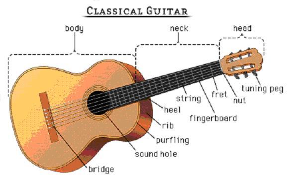 Memperbaiki Neck Gitar