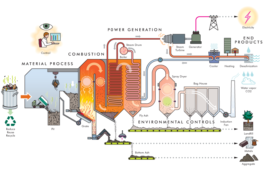 nanaimo info blog energy from waste vs waste burial wire hot water heating system diagram