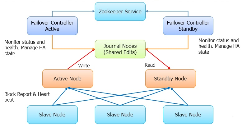 Techno Solutions for BIG Data Analytic and SQL Server: Steps