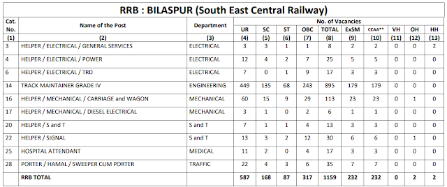Railway Recruitment Board BILASPUR total 1159 Group D Vacancy CEN 2/2018