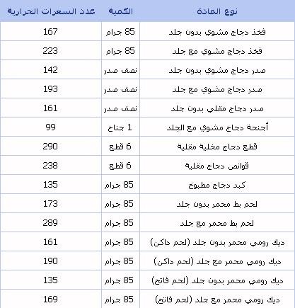 جدول السعرات الحرارية لمعظم الاغذية خسس نفسك