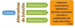 http://proc-industriales.blogspot.mx/2016/04/como-plantear-el-problema-en-una-tesis.html