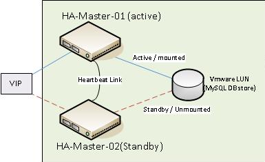 Philip's Tech Blog: HA Active-Standby MySQL + Heartbeat 3 x +