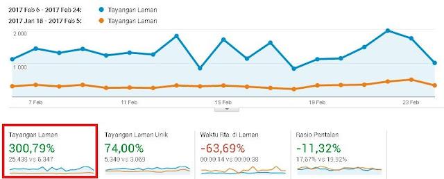 meningkatkan traffic blog