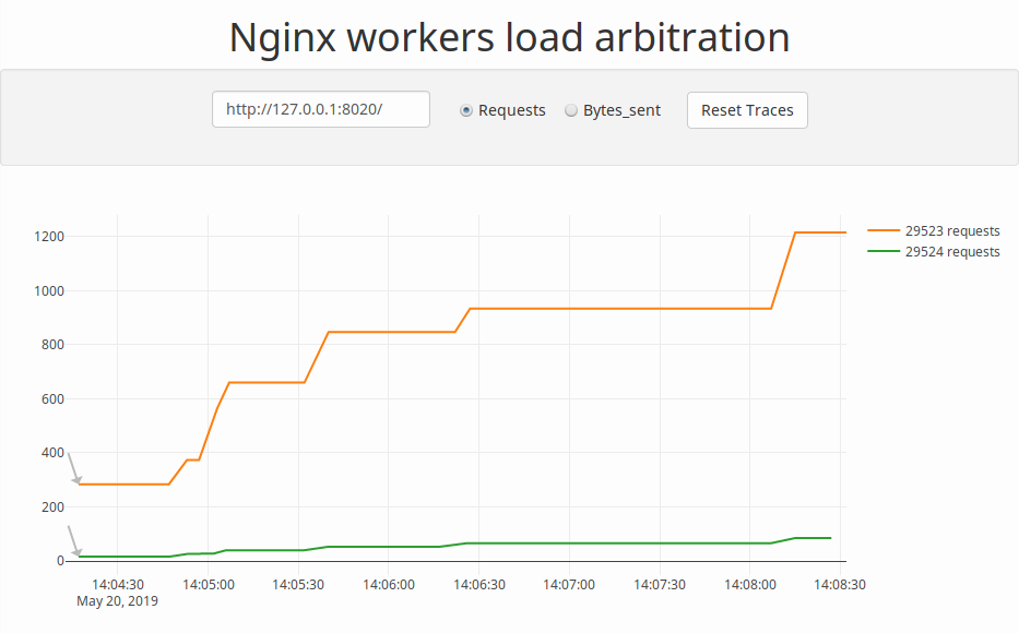 Exploring Nginx workers load arbitration