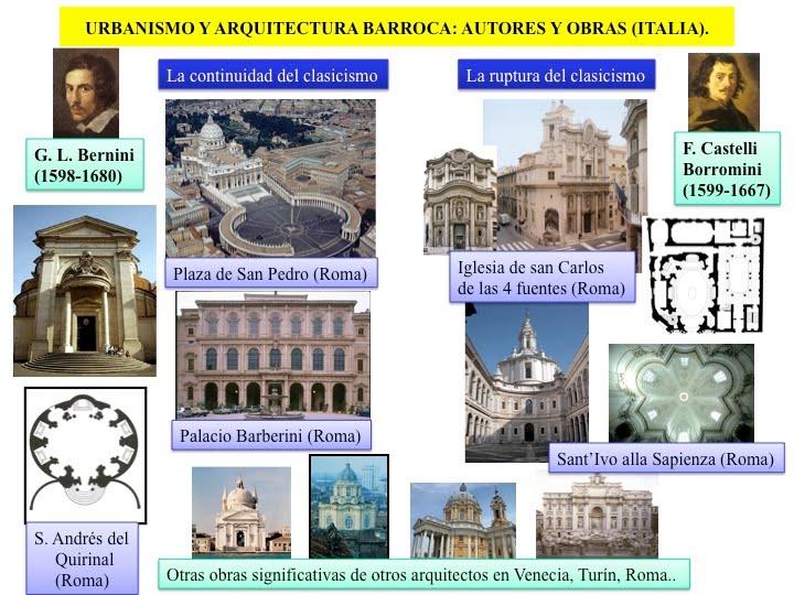 Profesor de historia geograf a y arte arte barroco for Informacion sobre la arquitectura