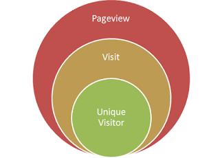Cara Menaikkan Pageviews Blog