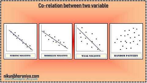 Negative Co-relation in Scatter Diagram in 7 QC Tools
