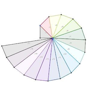 espiral de Teodoro. Dibujamos los números irracionales con Geogebra