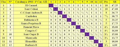 Clasificación final por orden de puntuación del Campeonato de Catalunya - 3ª División – Grupo II